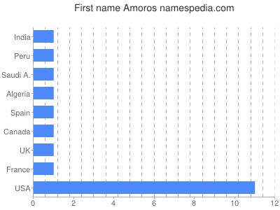 Given name Amoros