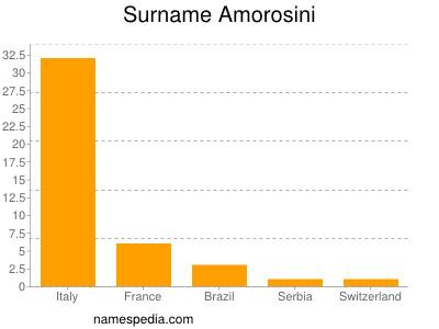 Surname Amorosini