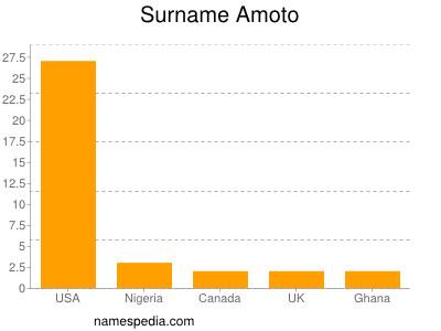 Surname Amoto