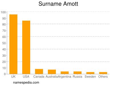 Surname Amott