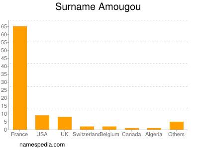 Surname Amougou