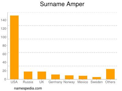 Surname Amper