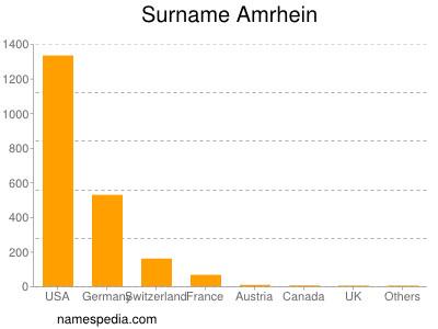 Surname Amrhein