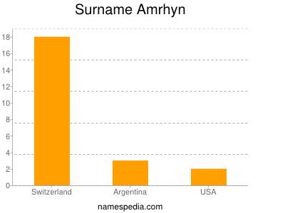 Surname Amrhyn