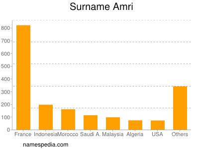 Surname Amri