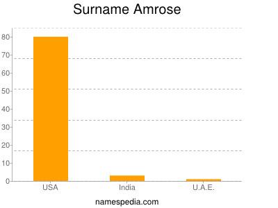 Surname Amrose