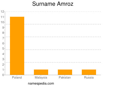 Surname Amroz