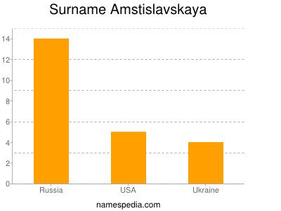 Surname Amstislavskaya