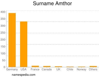 Surname Amthor