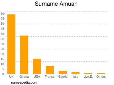 Surname Amuah