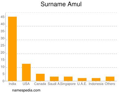 Surname Amul