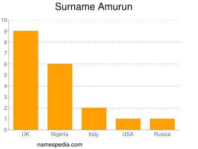 Surname Amurun