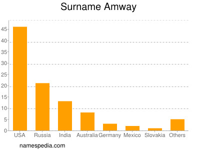 Surname Amway
