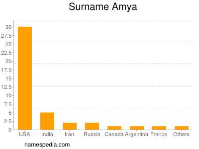 Surname Amya
