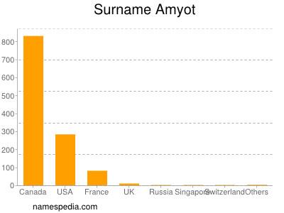 Surname Amyot