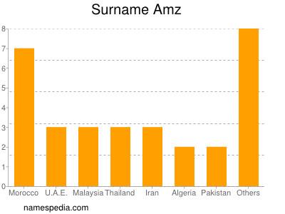 Surname Amz