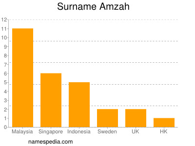 Surname Amzah