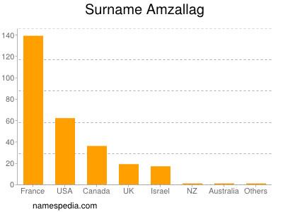 Surname Amzallag