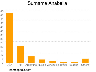 Surname Anabella