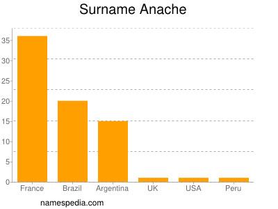 Surname Anache