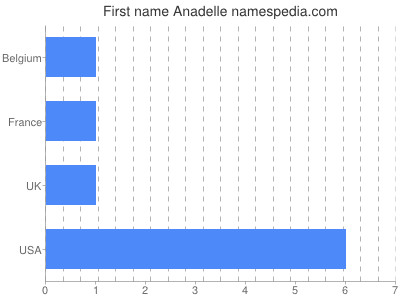 Given name Anadelle