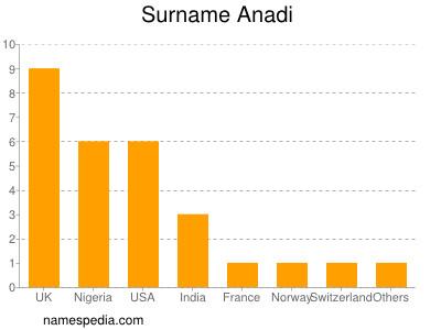 Surname Anadi