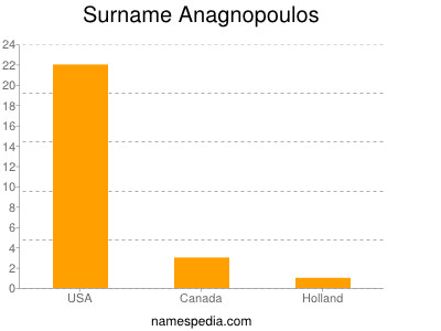 Surname Anagnopoulos
