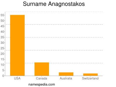 Surname Anagnostakos
