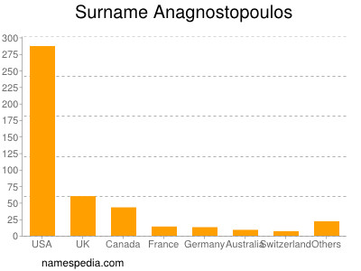 Surname Anagnostopoulos