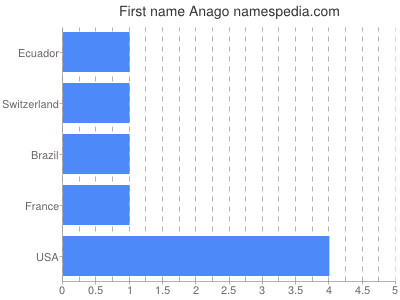 Given name Anago