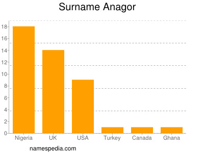 Surname Anagor