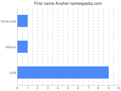 Given name Anahel