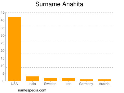 Surname Anahita