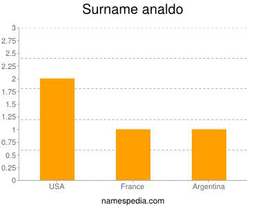 Surname Analdo