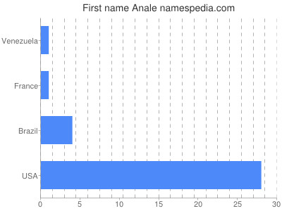 Given name Anale