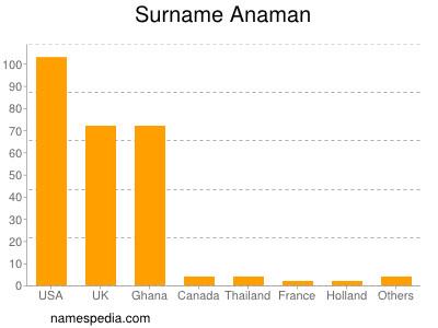 Surname Anaman