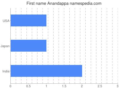 Given name Anandappa