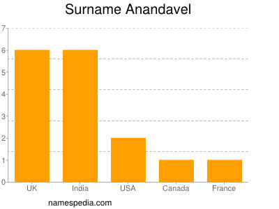 Surname Anandavel