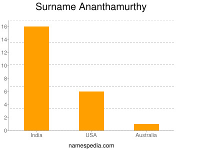 Surname Ananthamurthy