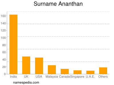 Surname Ananthan