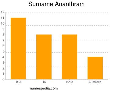 Surname Ananthram