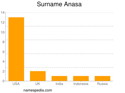Surname Anasa
