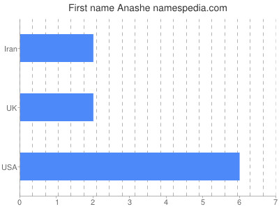 Given name Anashe