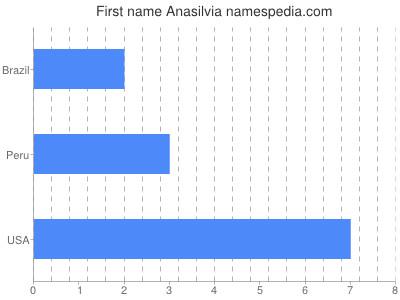 Given name Anasilvia