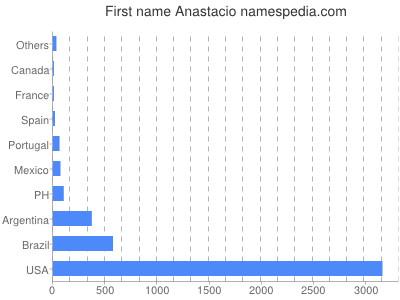 Given name Anastacio