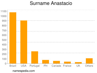 Surname Anastacio