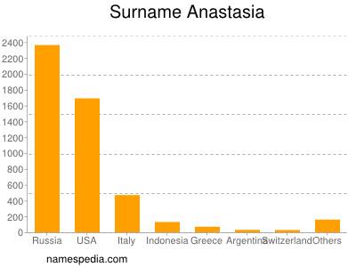 Surname Anastasia