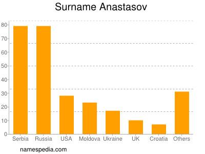 Surname Anastasov