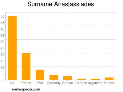 Surname Anastassiades