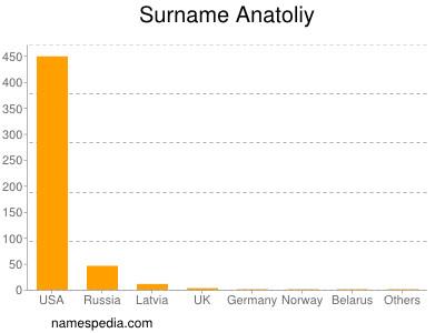 Surname Anatoliy